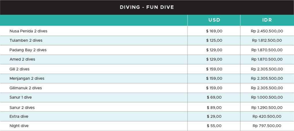 The Price of Scuba Diving in Bali Based on Location